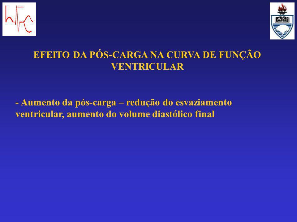 EFEITO DA PÓS-CARGA NA CURVA DE FUNÇÃO VENTRICULAR