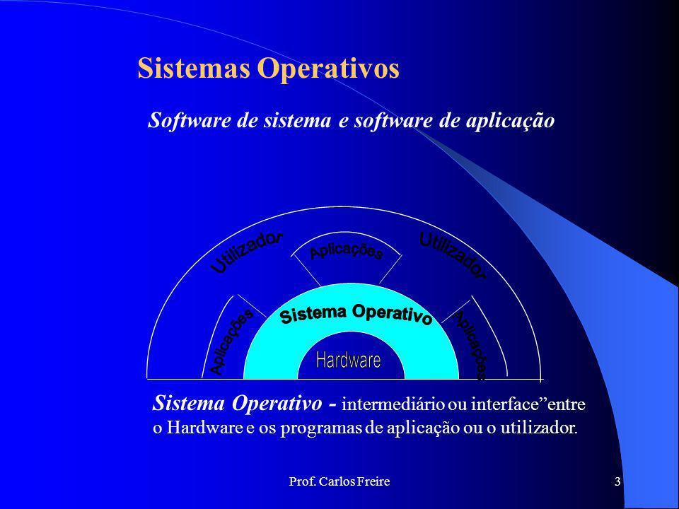 Sistemas Operativos Software de sistema e software de aplicação
