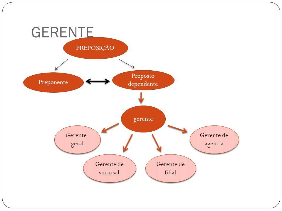 GERENTE PREPOSIÇÃO Preposto dependente Preponente gerente