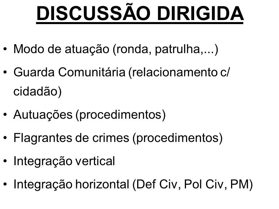 DISCUSSÃO DIRIGIDA Modo de atuação (ronda, patrulha,...)