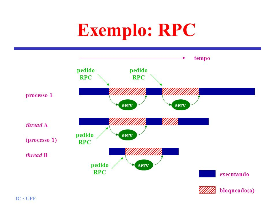 Exemplo: RPC tempo pedido RPC pedido RPC processo 1 serv serv serv