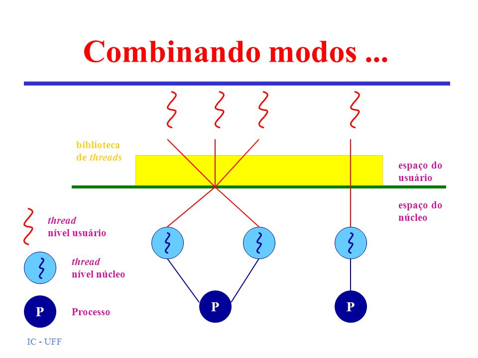 Combinando modos ... P P P biblioteca de threads espaço do usuário