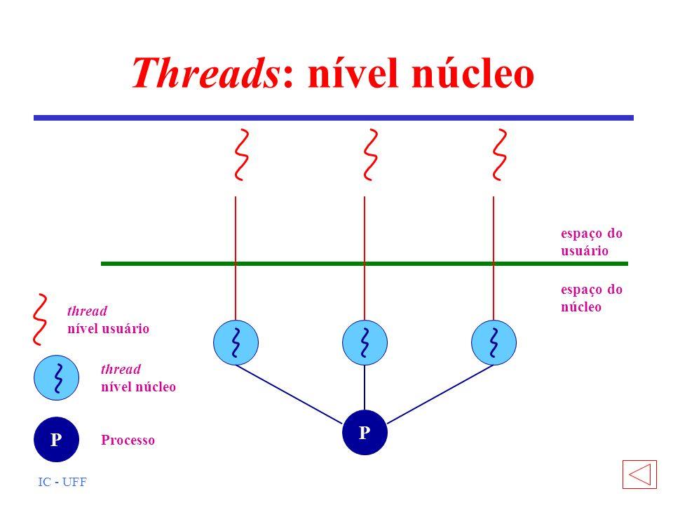 Threads: nível núcleo P P espaço do usuário núcleo nível usuário