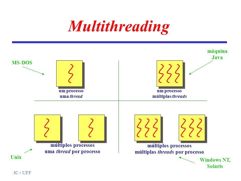 uma thread por processo múltiplas threads por processo