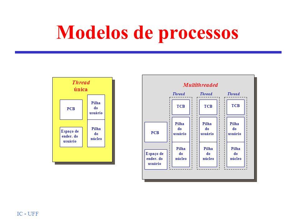 Modelos de processos Thread única Multithreaded IC - UFF Espaço de