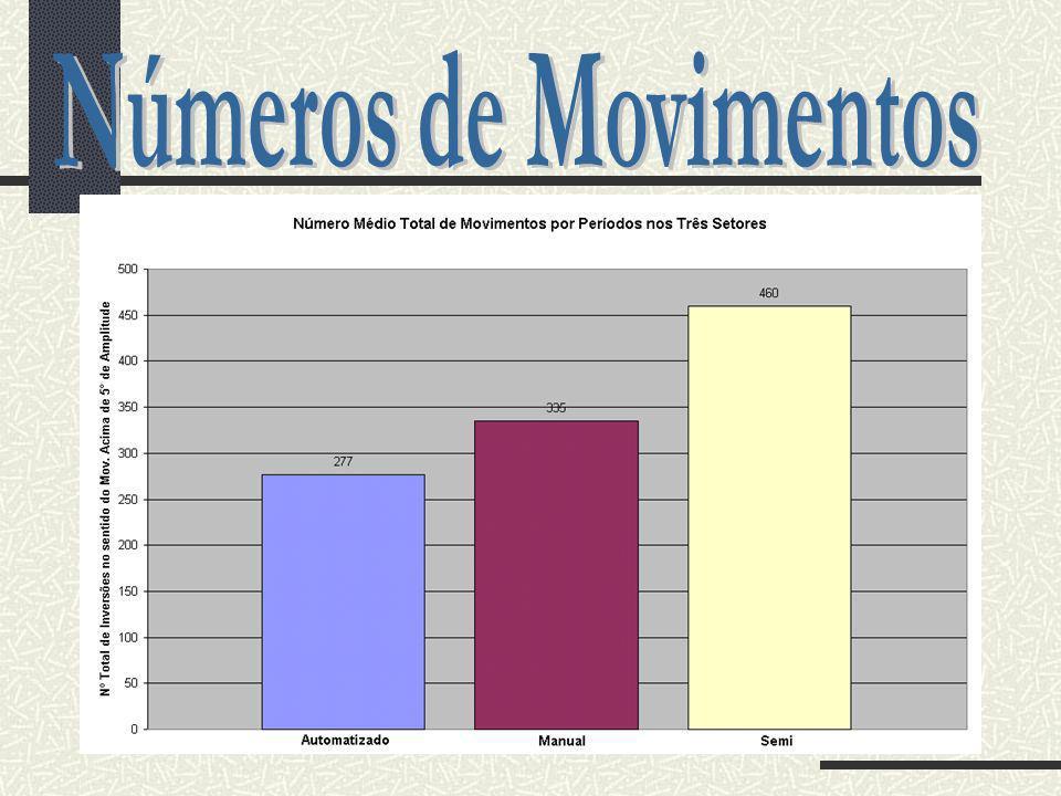 Números de Movimentos