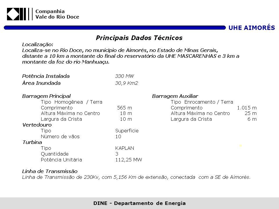 DINE - Departamento de Energia