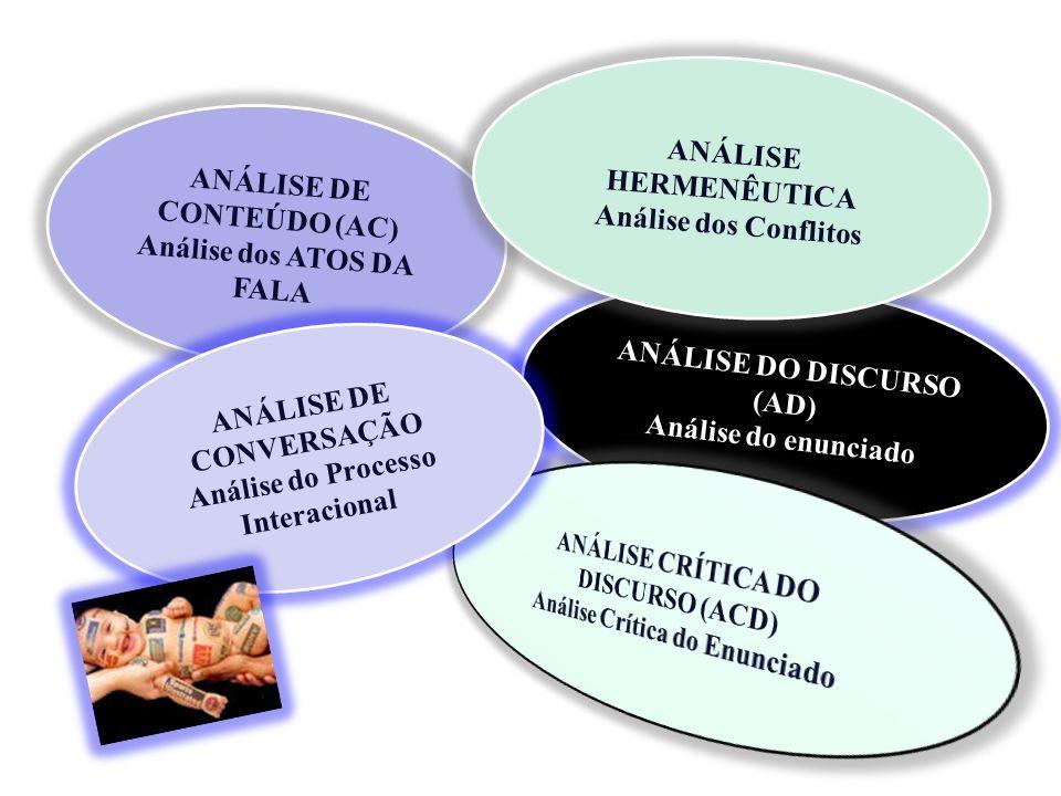 ANÁLISE DE CONTEÚDO (AC) Análise dos ATOS DA FALA