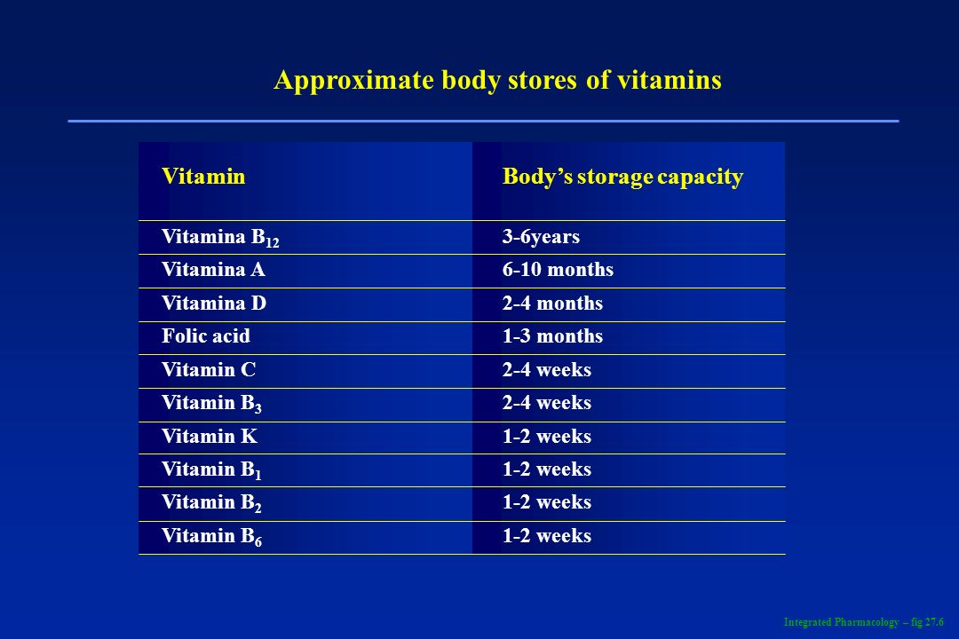 Approximate body stores of vitamins