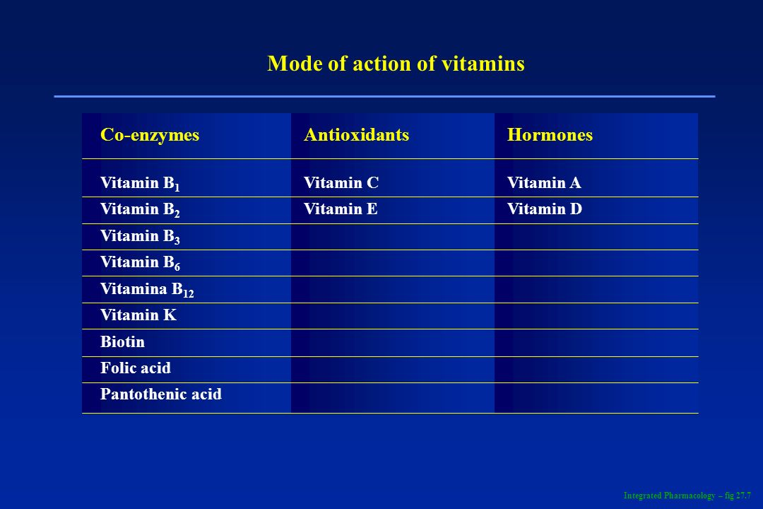 Mode of action of vitamins