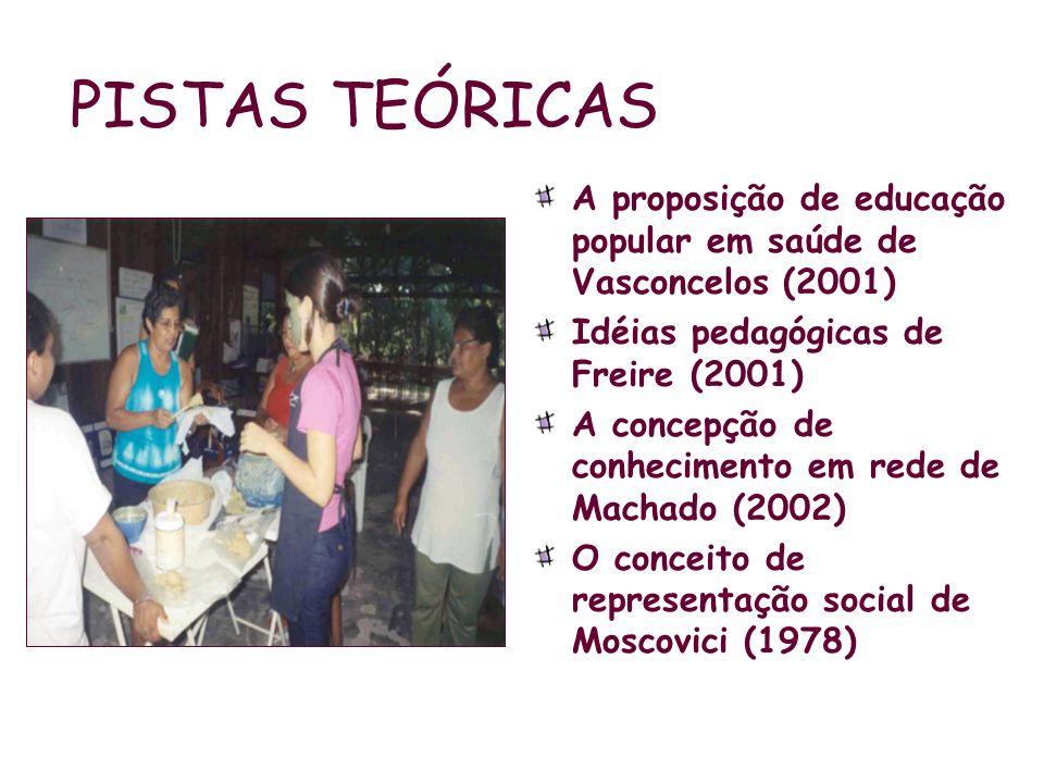 PISTAS TEÓRICAS A proposição de educação popular em saúde de Vasconcelos (2001) Idéias pedagógicas de Freire (2001)