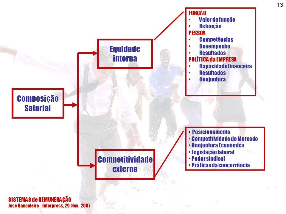 Equidade interna Composição Salarial Competitividade externa FUNÇÃO