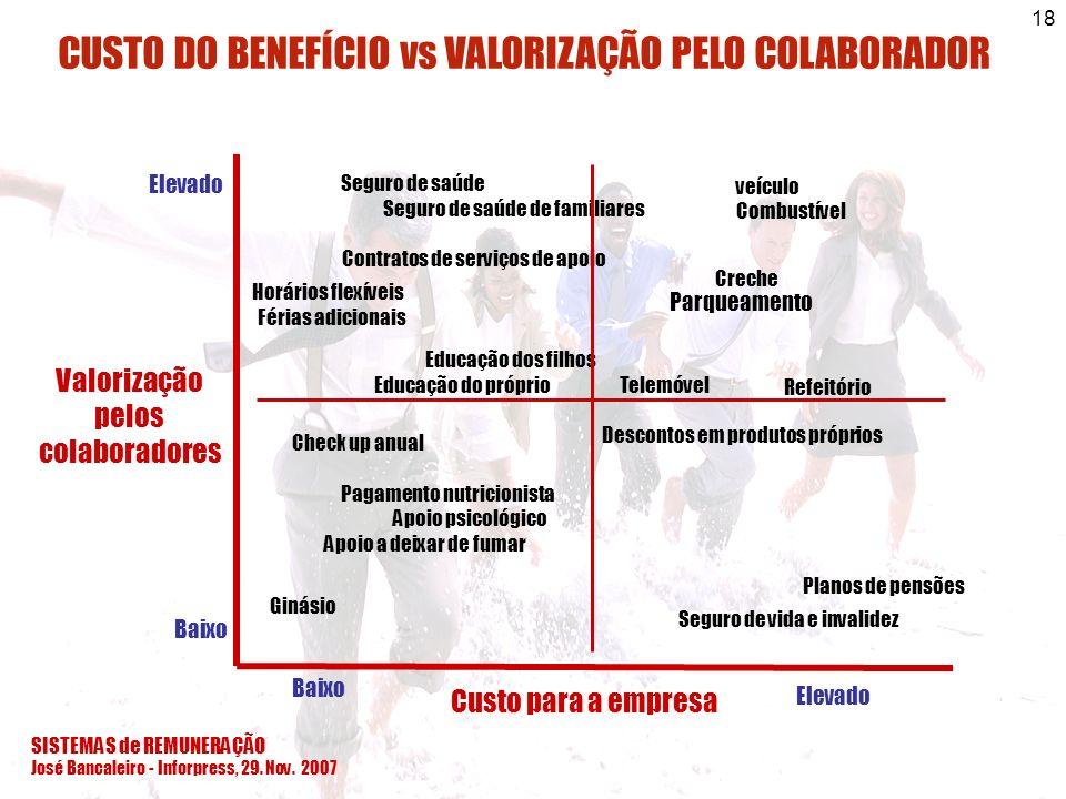 CUSTO DO BENEFÍCIO vs VALORIZAÇÃO PELO COLABORADOR