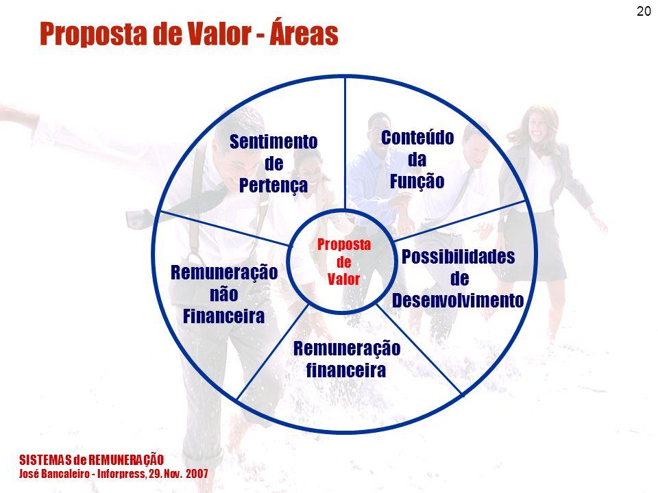 Proposta de Valor - Áreas