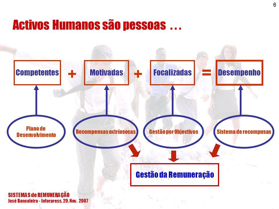 = + + Activos Humanos são pessoas . . . Competentes Motivadas