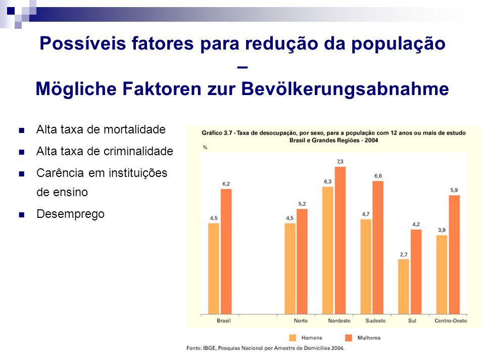 Possíveis fatores para redução da população – Mögliche Faktoren zur Bevölkerungsabnahme