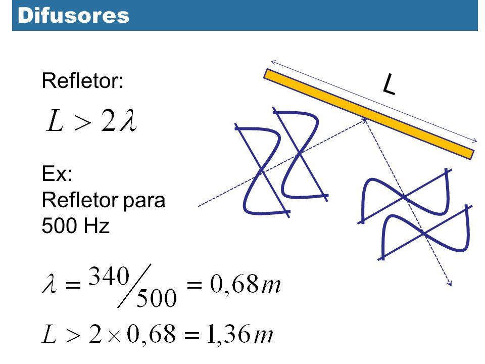 Difusores Refletor: L Ex: Refletor para 500 Hz 36