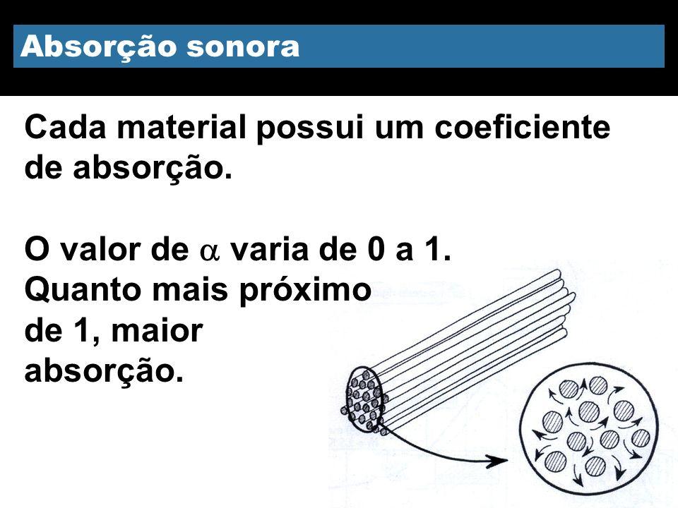 Cada material possui um coeficiente de absorção.