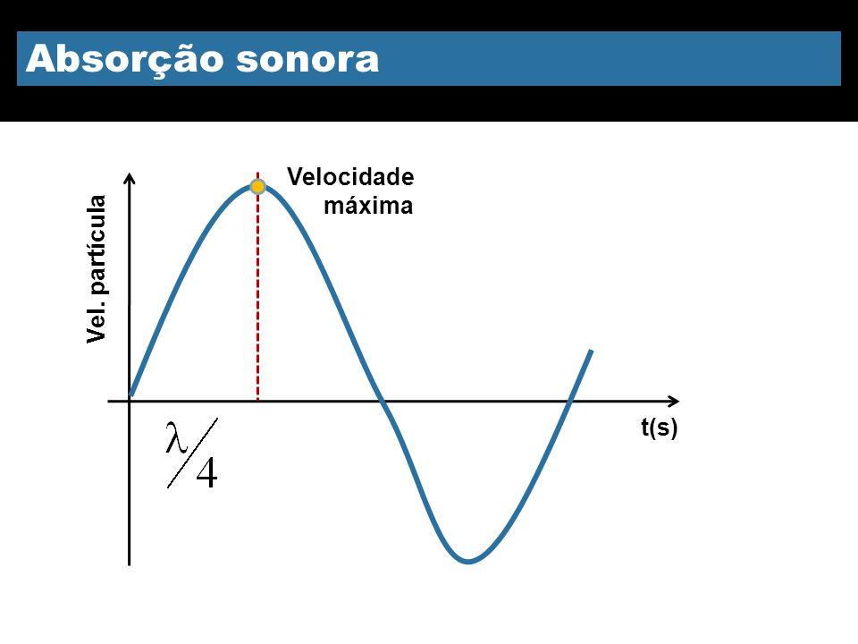 Absorção sonora Velocidade máxima Vel. partícula t(s) 8