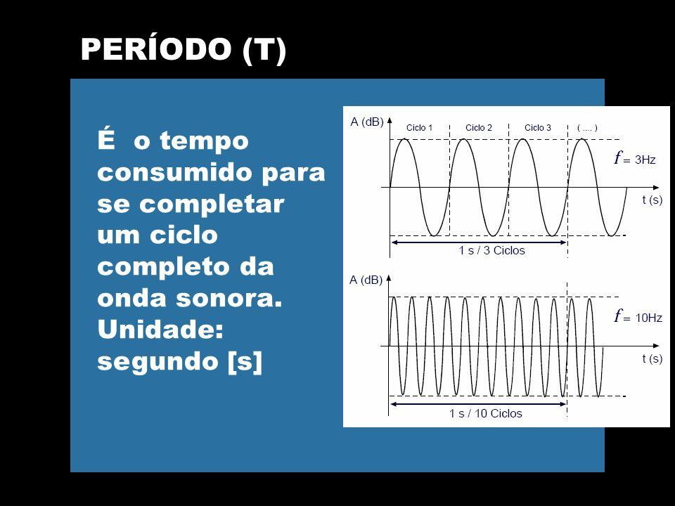 PERÍODO (T) É o tempo consumido para se completar um ciclo completo da onda sonora.
