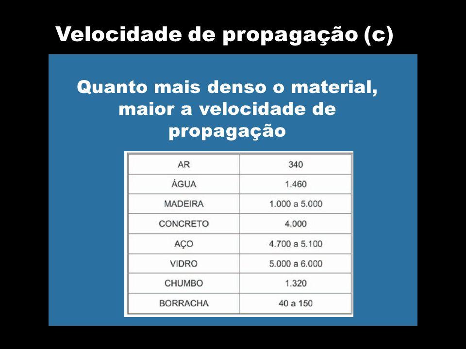 Velocidade de propagação (c)