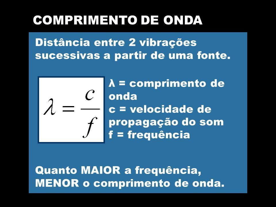 COMPRIMENTO DE ONDA Distância entre 2 vibrações sucessivas a partir de uma fonte. λ = comprimento de onda.