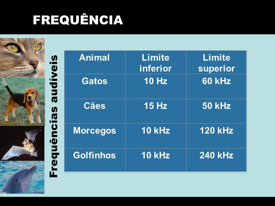 FREQUÊNCIA Frequências audíveis Animal Limite inferior Limite superior
