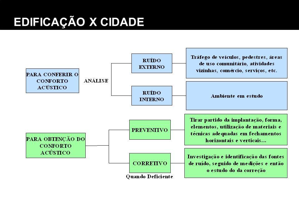 EDIFICAÇÃO X CIDADE
