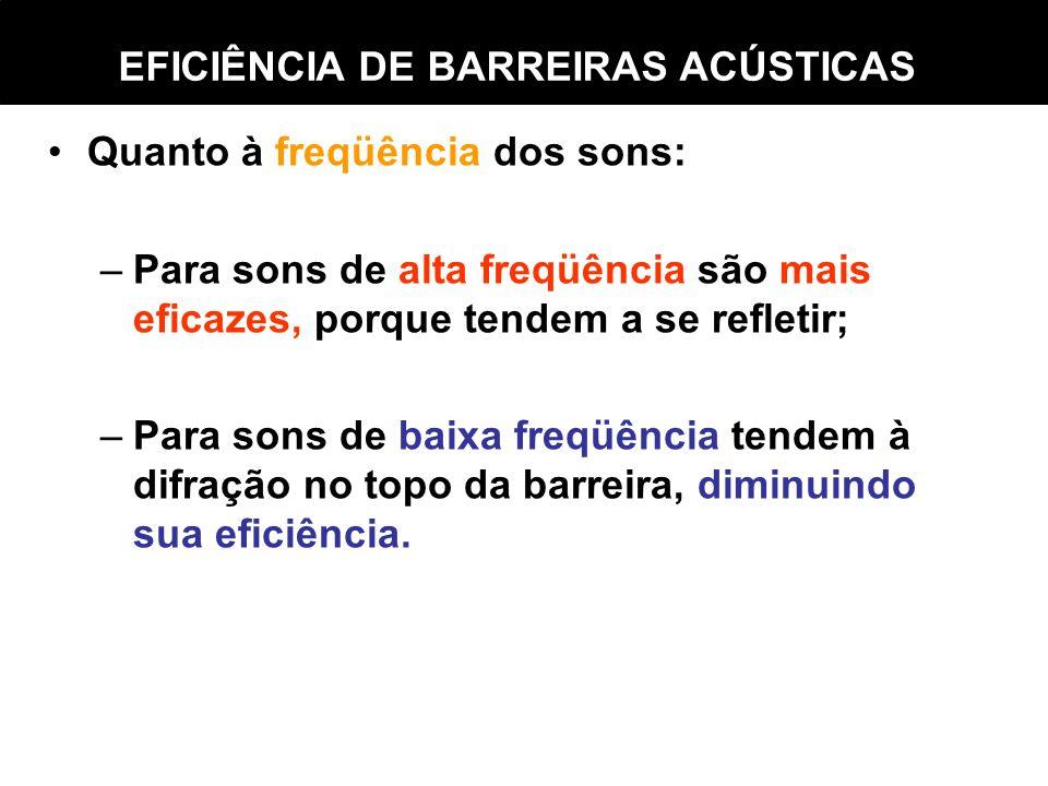 EFICIÊNCIA DE BARREIRAS ACÚSTICAS