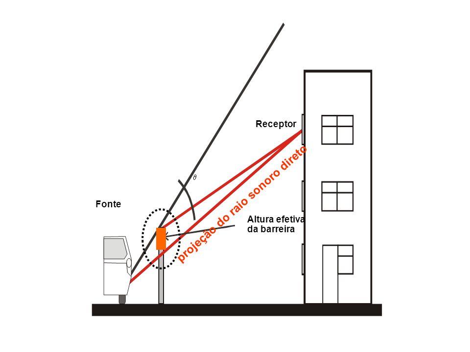 projeção do raio sonoro direto