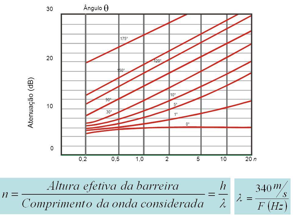  Atenuação (dB) 30 Ângulo 20 10 0,2 0,5 1,0 2 5 10 20 n 43 175° 120°