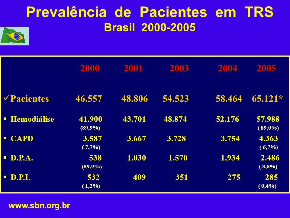Prevalência de Pacientes em TRS Brasil 2000-2005