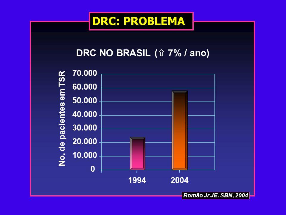 DRC: PROBLEMA DRC NO BRASIL ( 7% / ano) 10.000 20.000 30.000 40.000