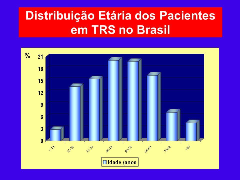 Distribuição Etária dos Pacientes em TRS no Brasil