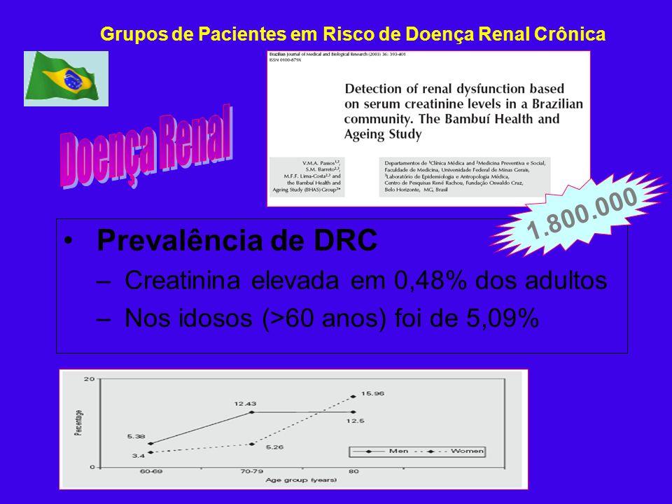 Doença Renal Prevalência de DRC 1.800.000
