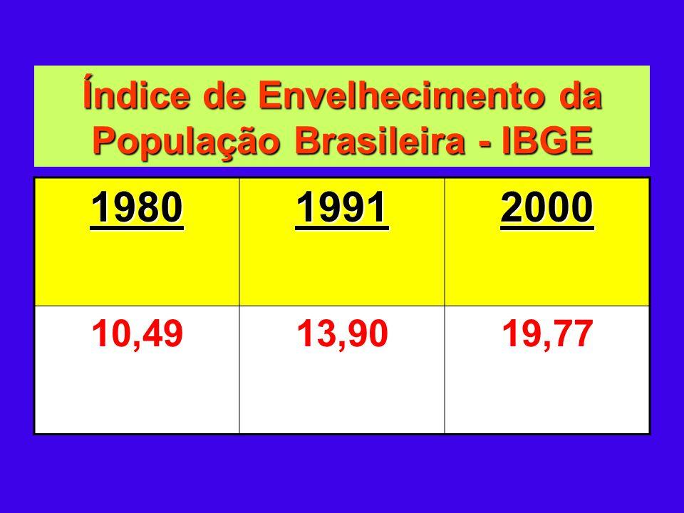 Índice de Envelhecimento da População Brasileira - IBGE