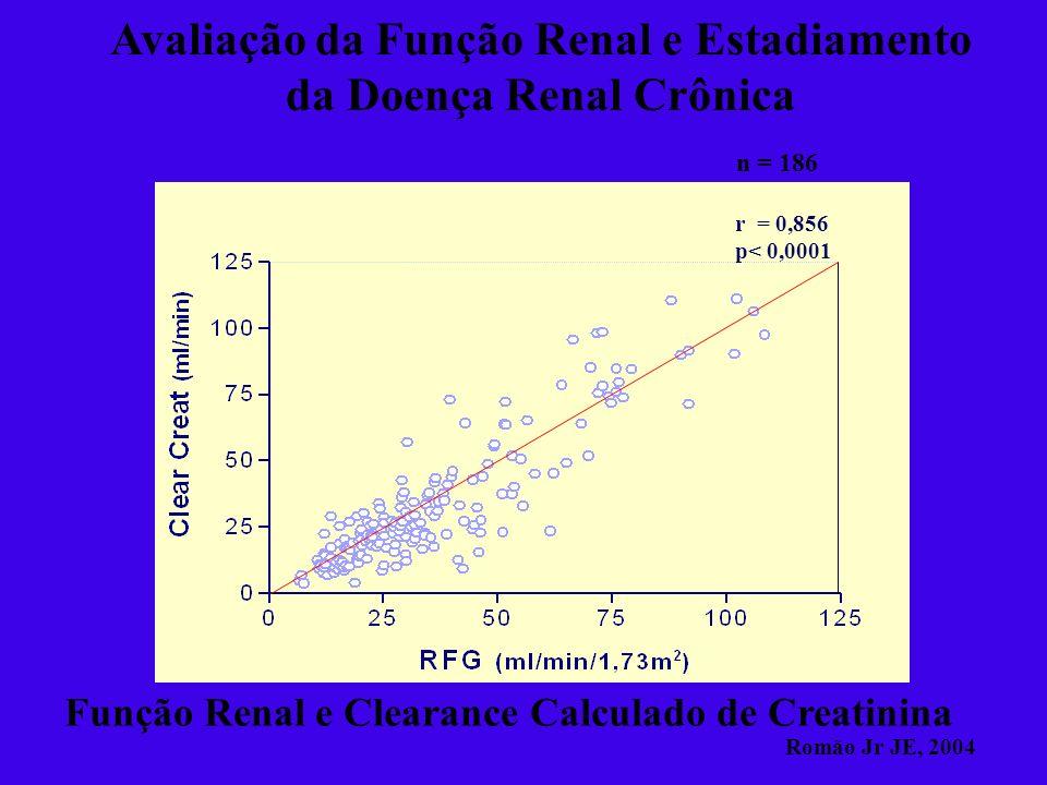Avaliação da Função Renal e Estadiamento da Doença Renal Crônica