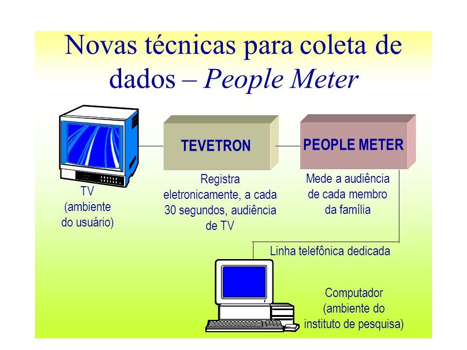 Novas técnicas para coleta de dados – People Meter