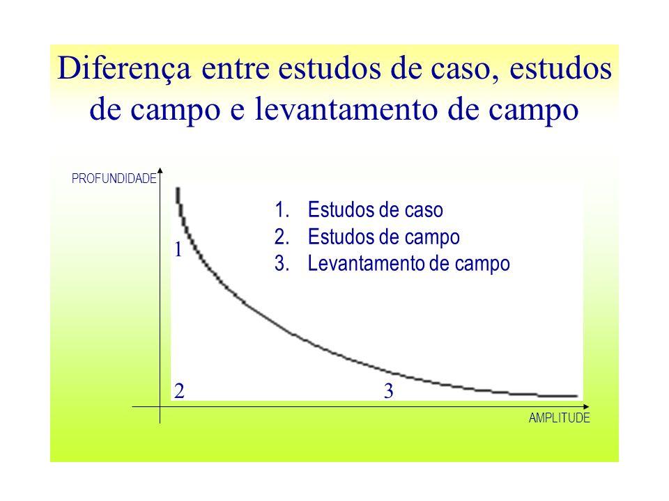 Diferença entre estudos de caso, estudos de campo e levantamento de campo