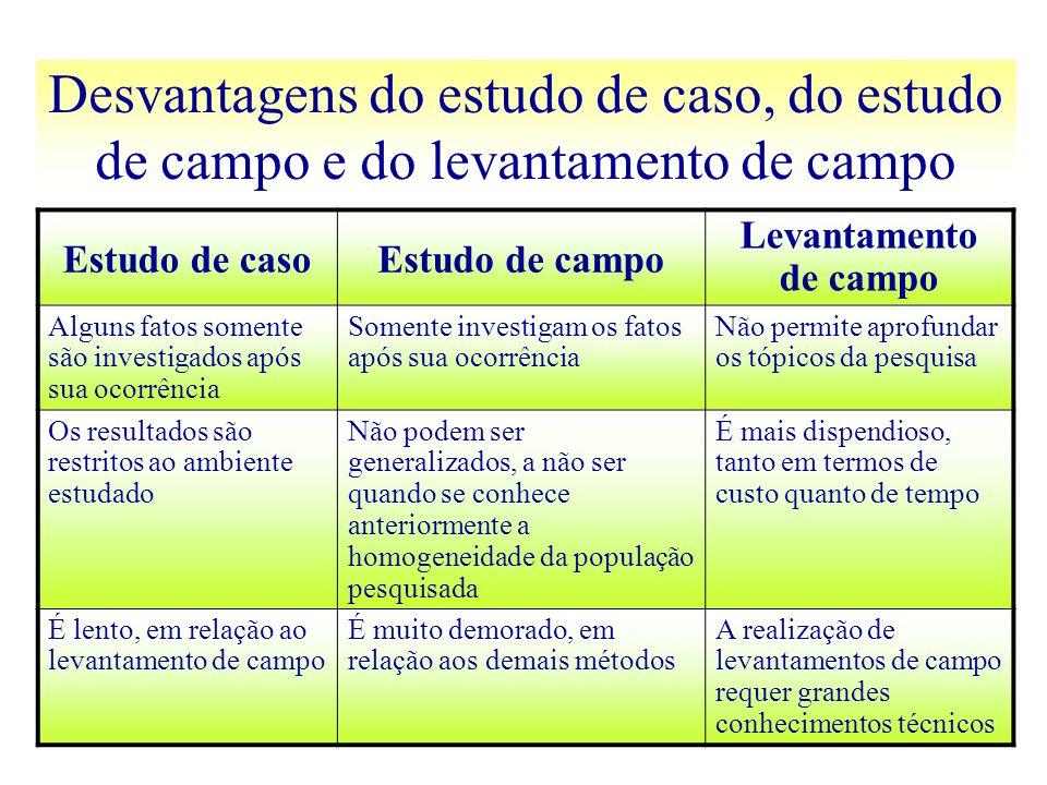 Desvantagens do estudo de caso, do estudo de campo e do levantamento de campo