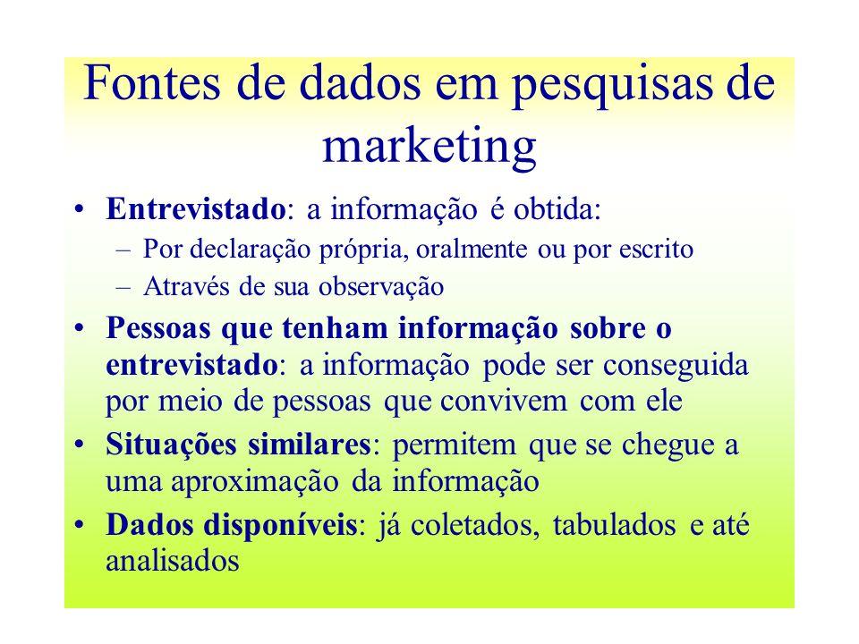 Fontes de dados em pesquisas de marketing