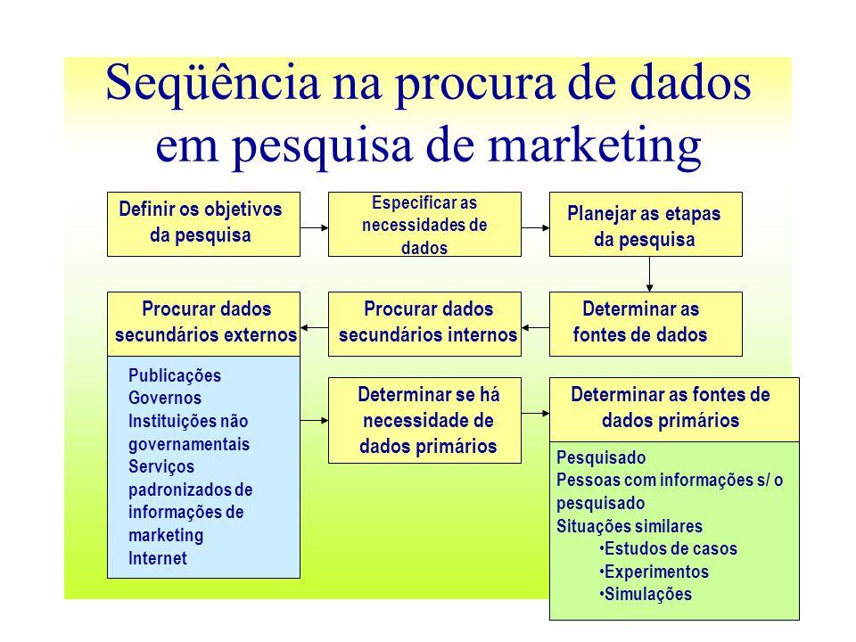Seqüência na procura de dados em pesquisa de marketing