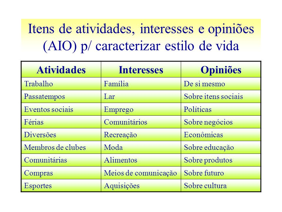 Itens de atividades, interesses e opiniões (AIO) p/ caracterizar estilo de vida