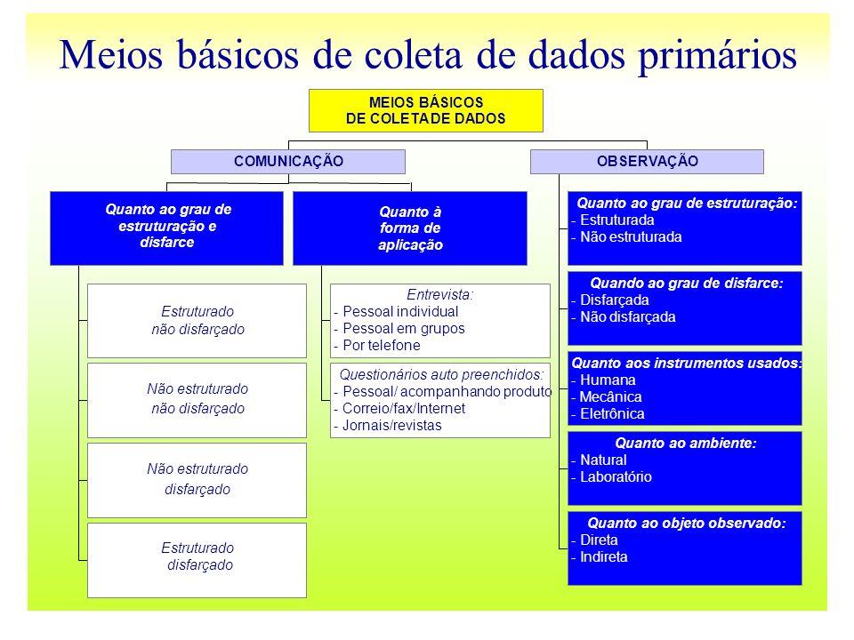 Meios básicos de coleta de dados primários
