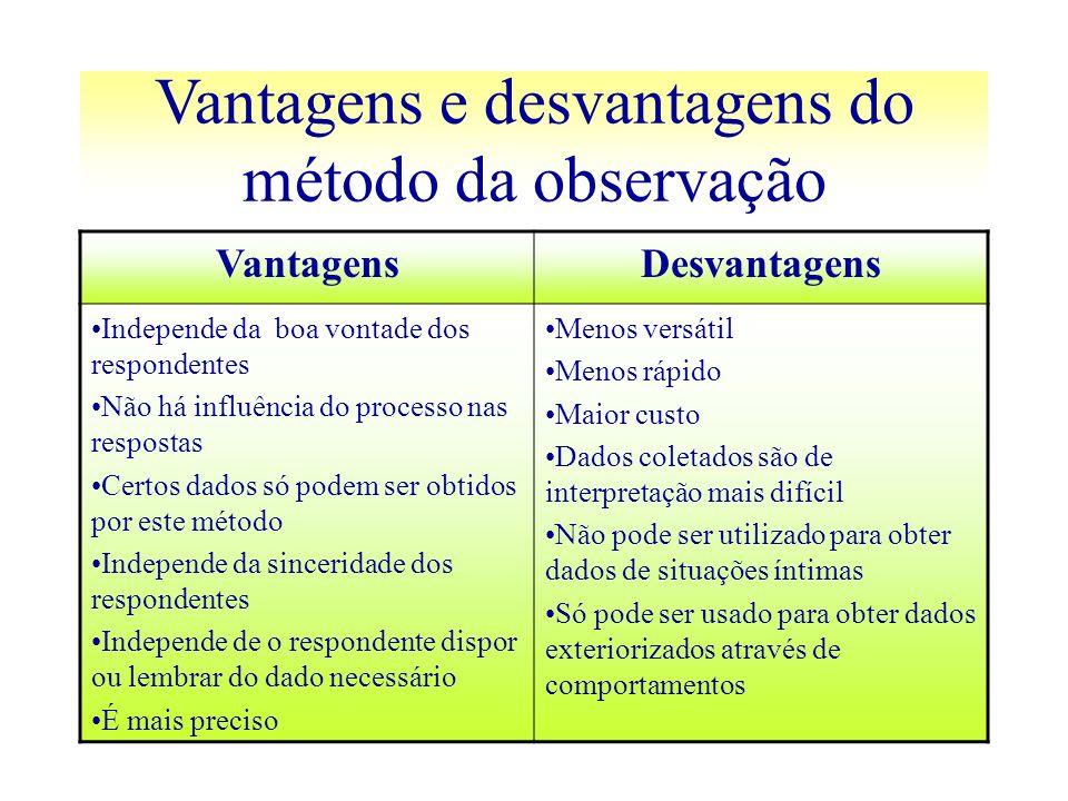 Vantagens e desvantagens do método da observação
