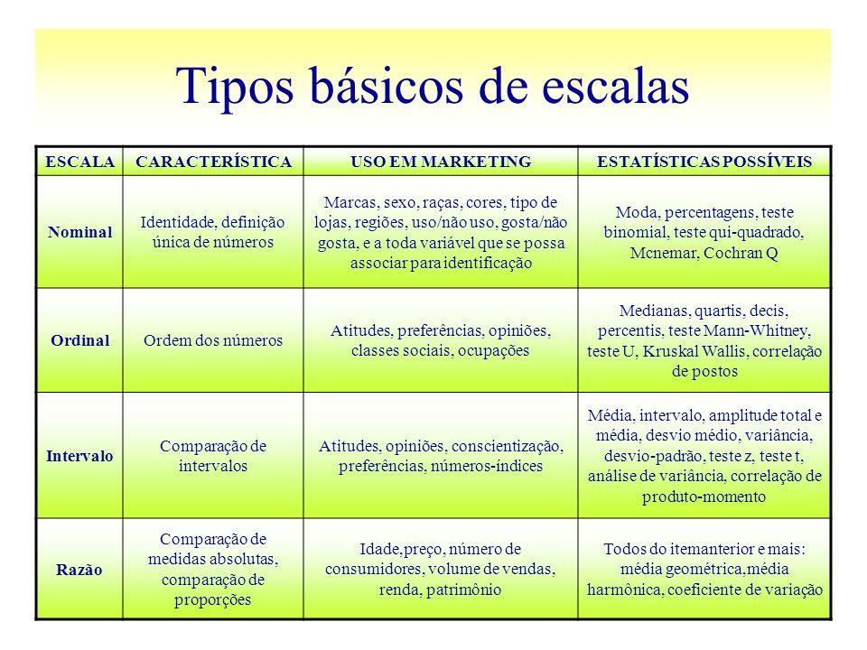 Tipos básicos de escalas