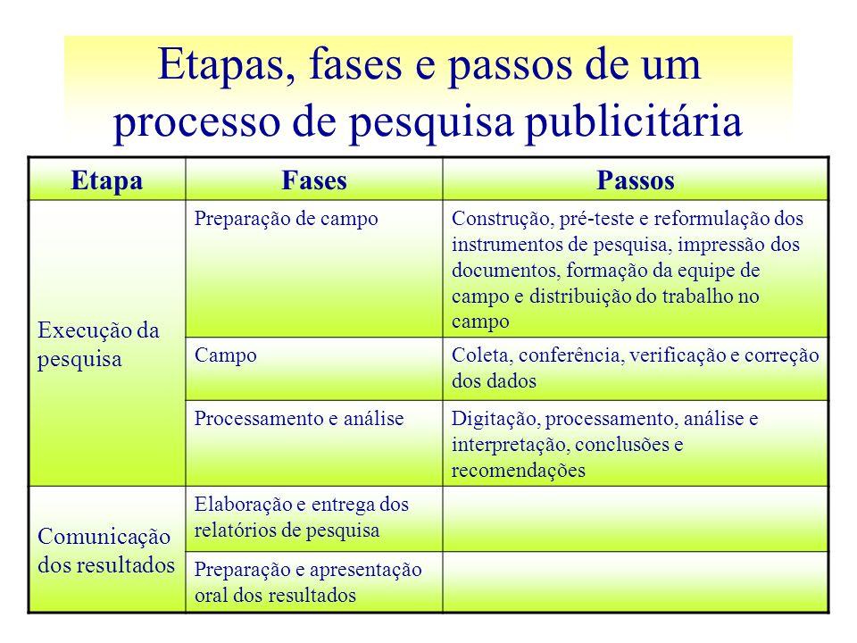 Etapas, fases e passos de um processo de pesquisa publicitária