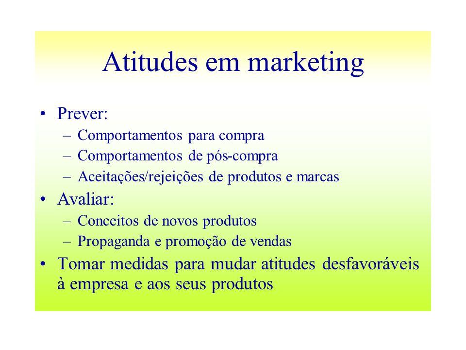 Atitudes em marketing Prever: Avaliar: