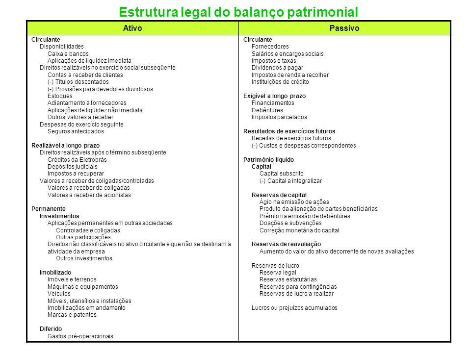 Estrutura legal do balanço patrimonial
