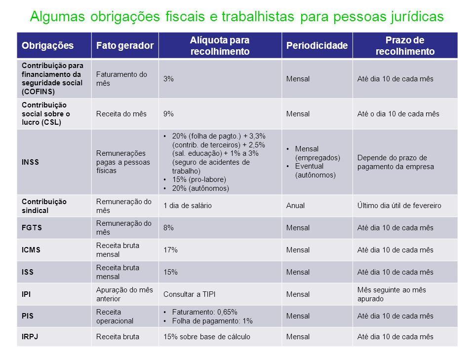 Algumas obrigações fiscais e trabalhistas para pessoas jurídicas